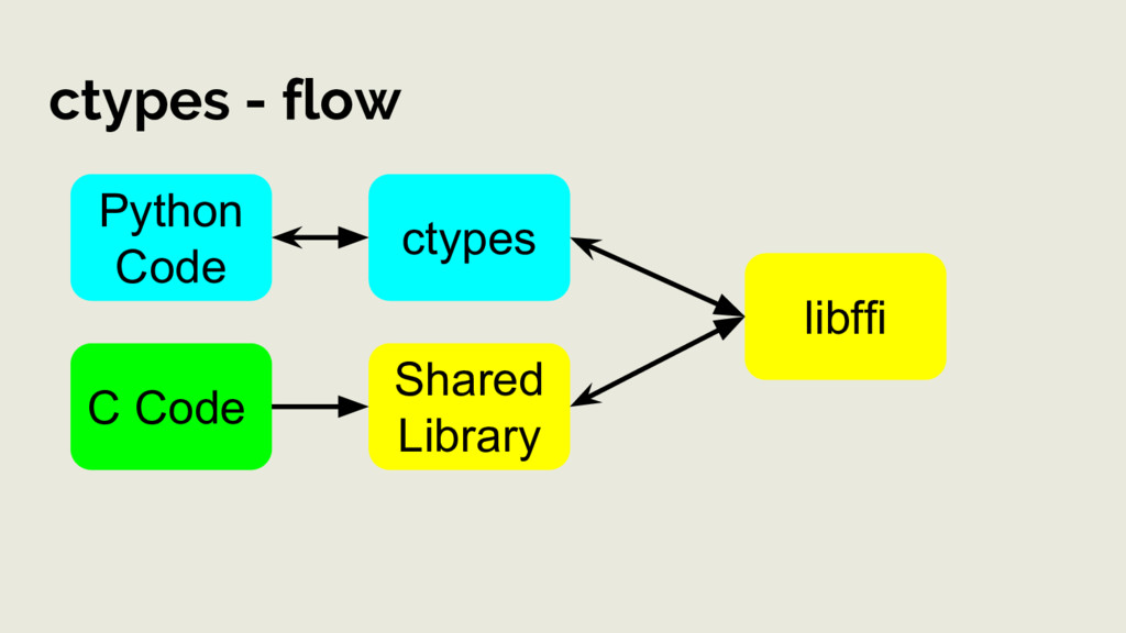 ctypes - flow C Code Shared Library Python Code...