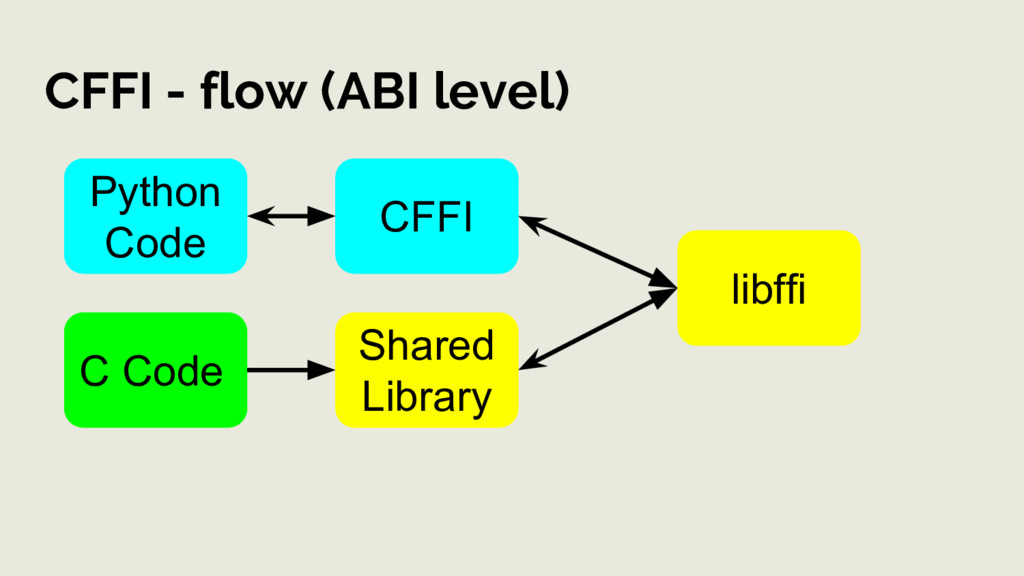 CFFI - flow (ABI level) C Code Shared Library P...