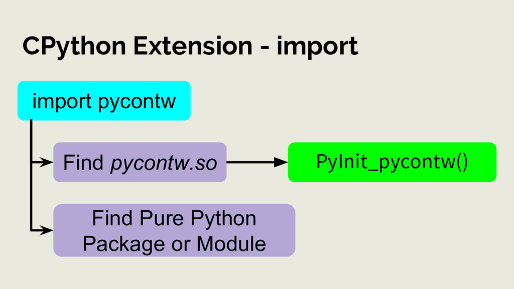 CPython Extension - import PyInit_pycontw() imp...