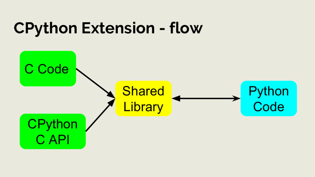 CPython Extension - flow C Code Shared Library ...