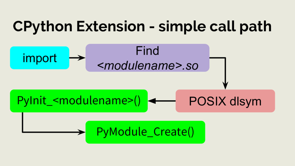 CPython Extension - simple call path import Fin...
