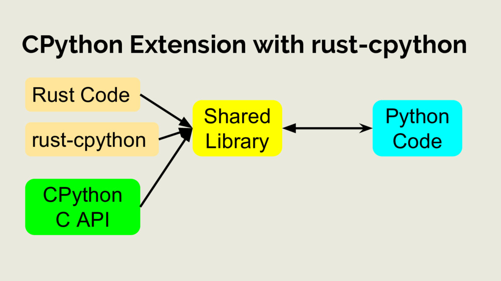 CPython Extension with rust-cpython Rust Code S...