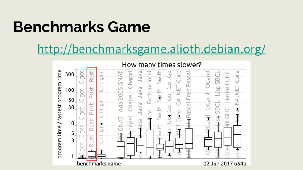 Benchmarks Game http://benchmarksgame.alioth.de...