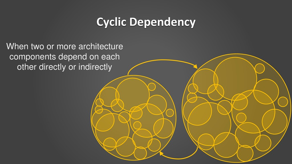 Cyclic Dependency When two or more architecture...