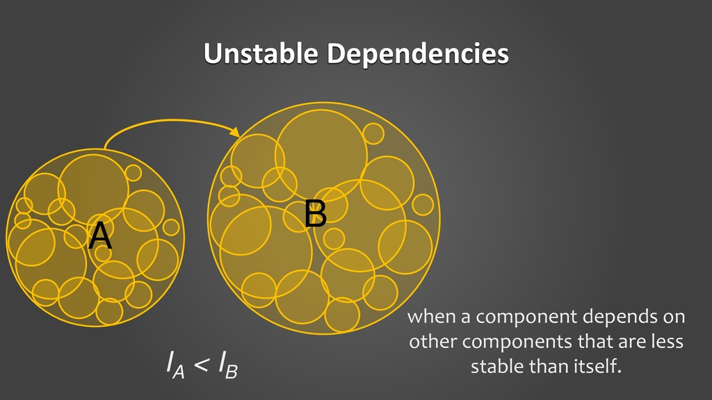 Unstable Dependencies when a component depends ...