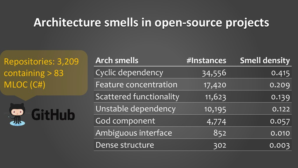 Architecture smells in open-source projects Arc...
