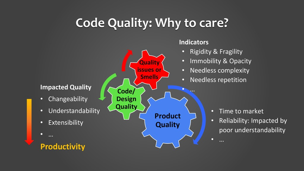 Code Quality: Why to care? Impacted Quality • C...