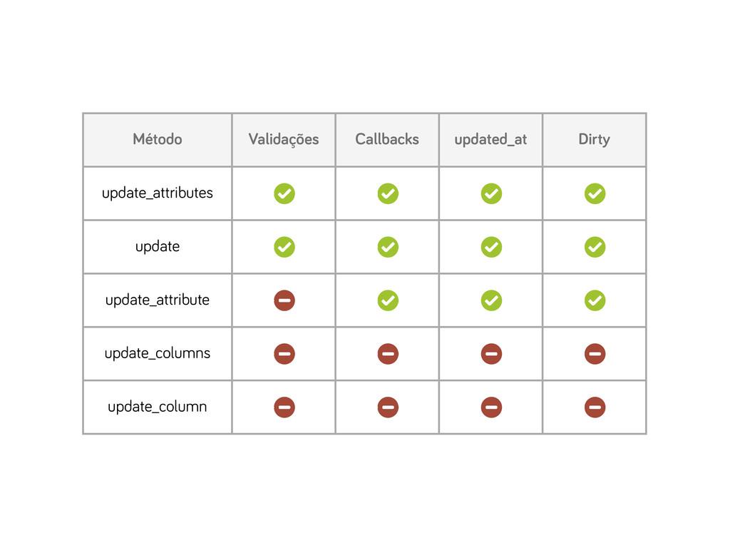 Método Validações Callbacks updated_at Dirty up...