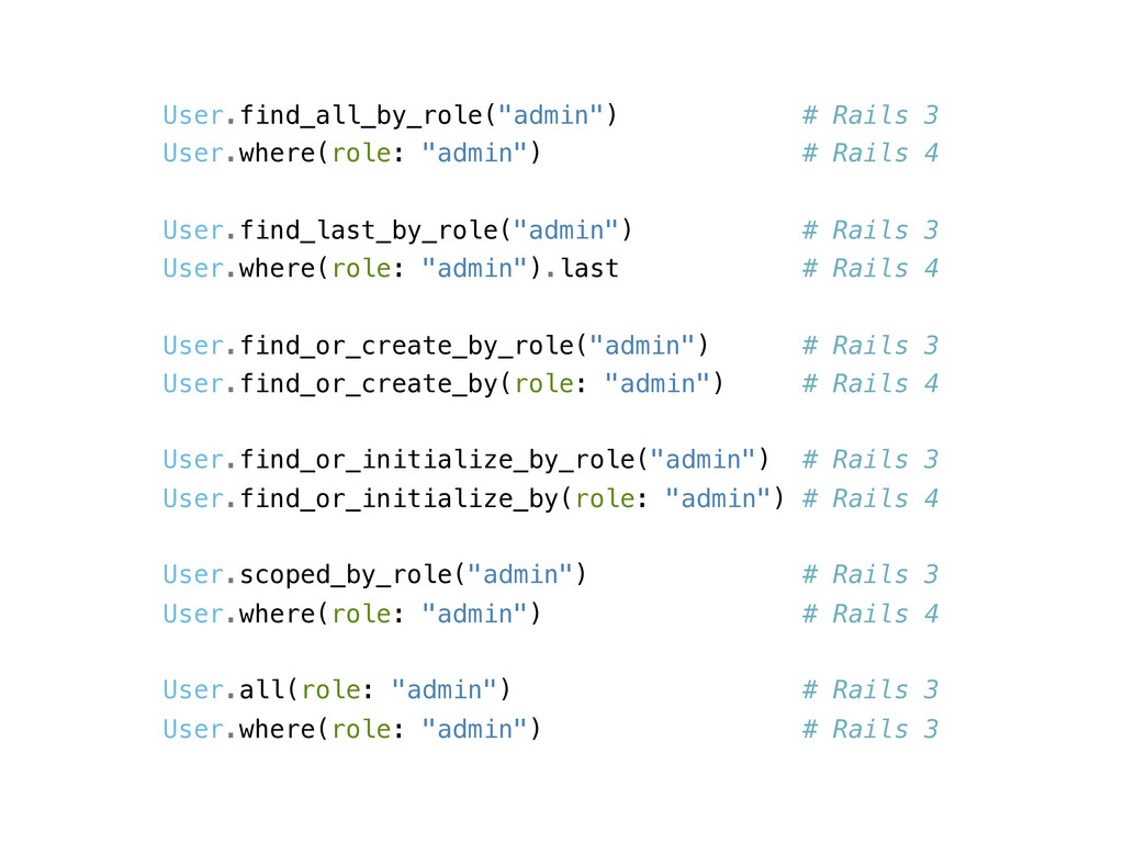 """User.find_all_by_role(""""admin"""") # Rails 3 User.w..."""
