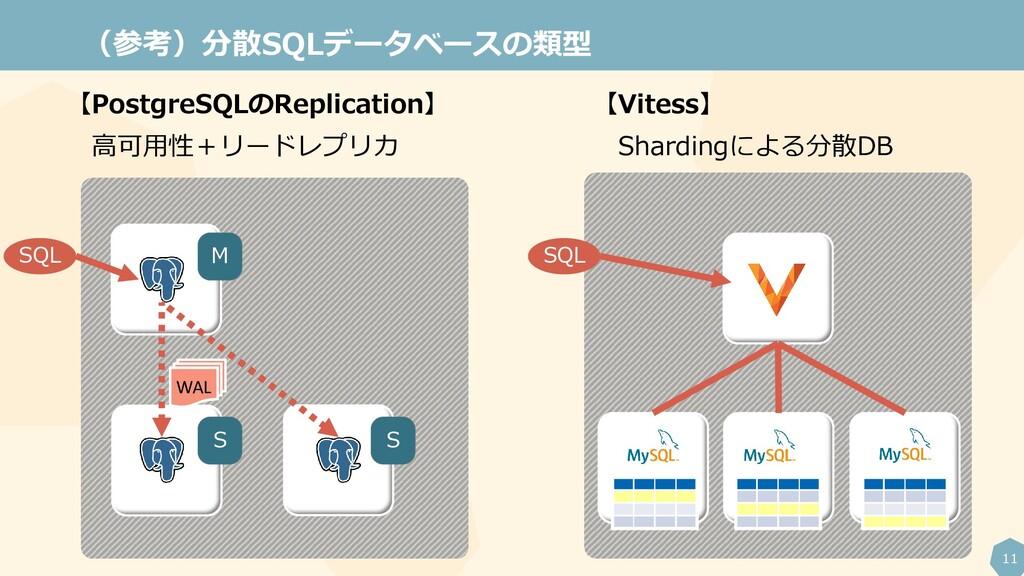 11 (参考)分散SQLデータベースの類型 WAL M S S 【PostgreSQLのRep...