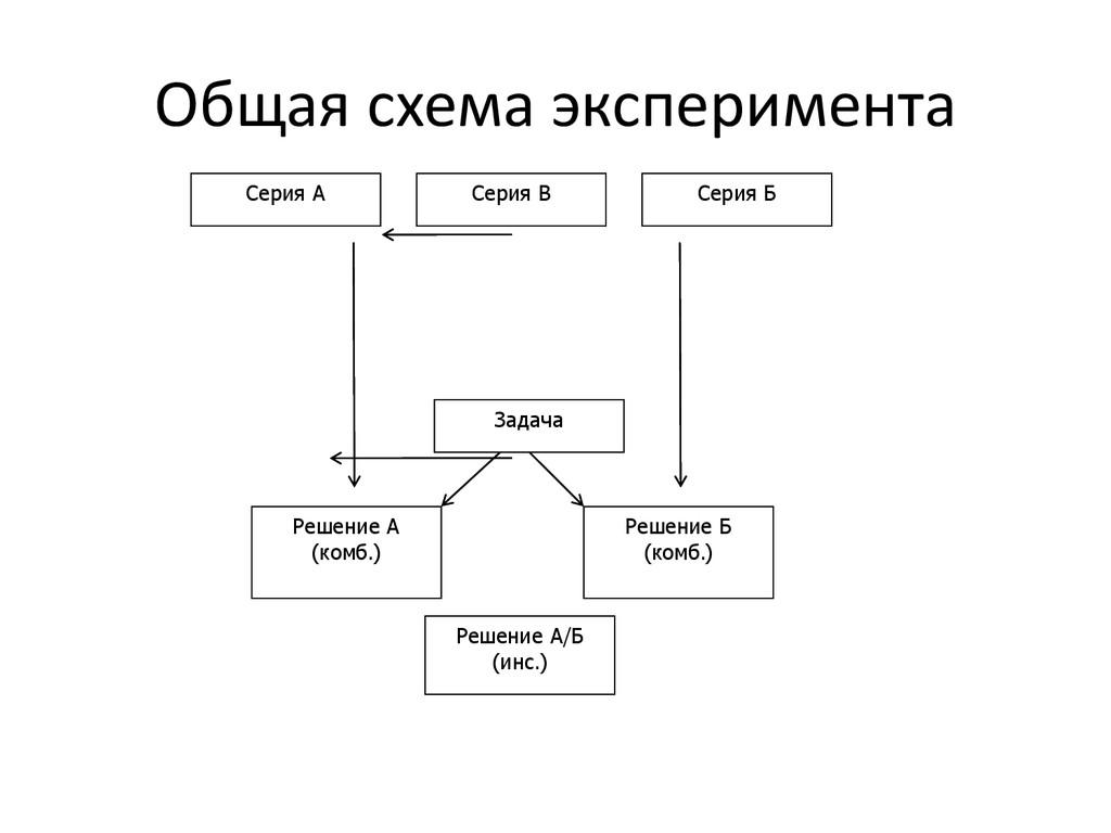 Общая схема эксперимента Серия А Серия Б Задача...