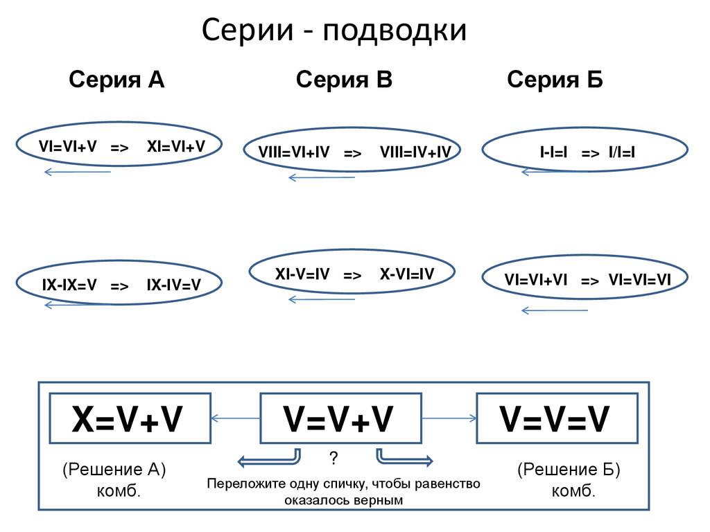 Серии - подводки V=V+V Переложите одну спичку, ...