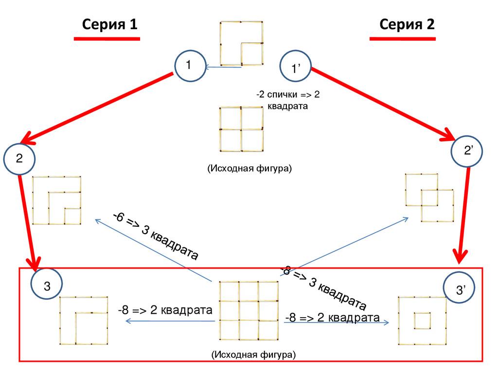 Серия 1 Серия 2 -2 спички => 2 квадрата -8 => 2...
