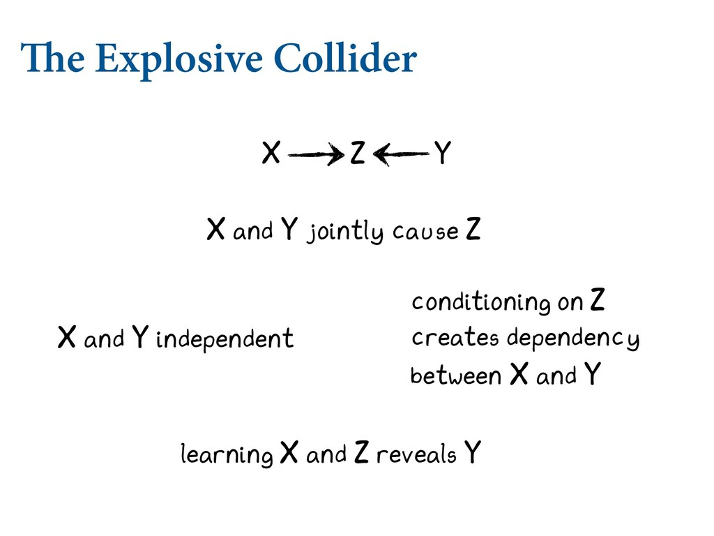 The Explosive Collider X and Y jointly cause Z ...