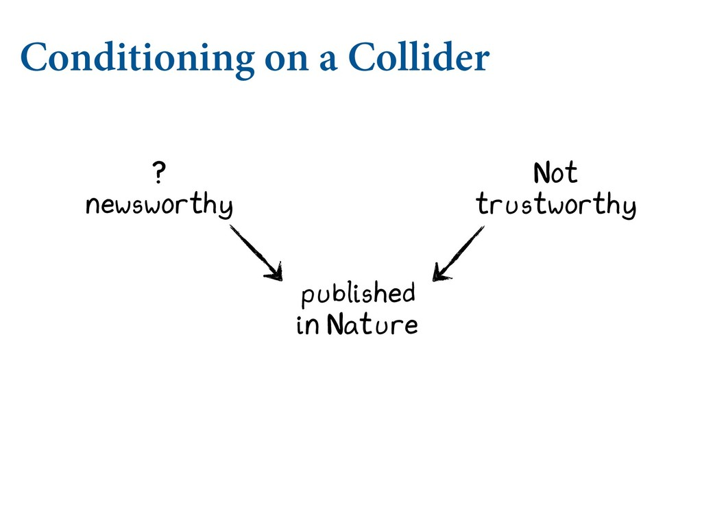 Conditioning on a Collider newsworthy published...
