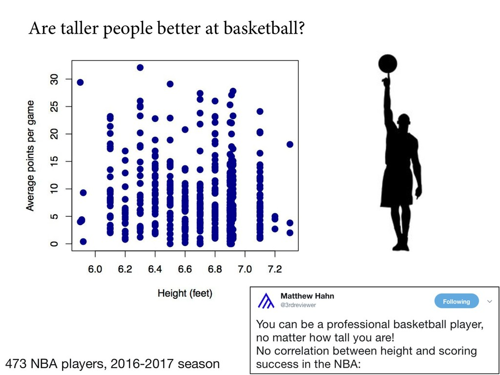 Are taller people better at basketball? 473 NBA...