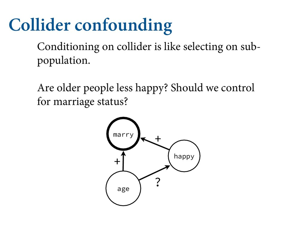 marry happy Collider confounding Conditioning o...
