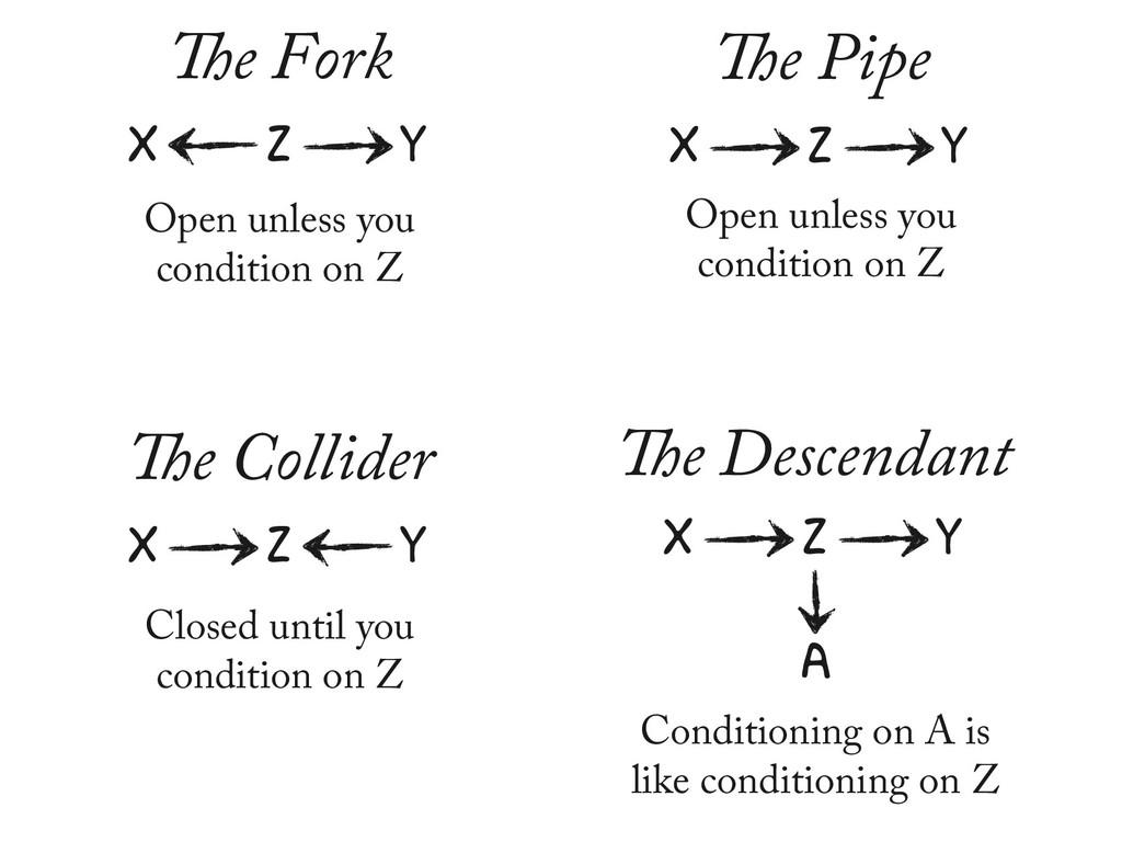 X Z Y The Pipe X Z Y The Fork X Z Y The Collide...