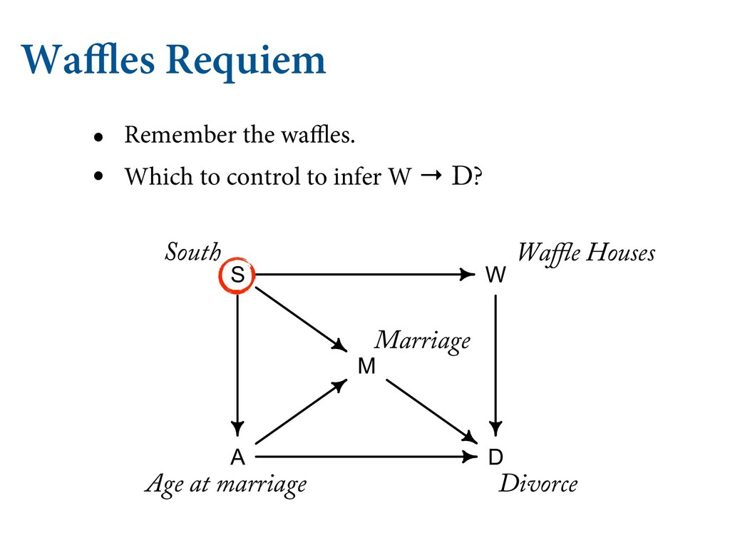 Waffles Requiem • Remember the waffles. • Which...