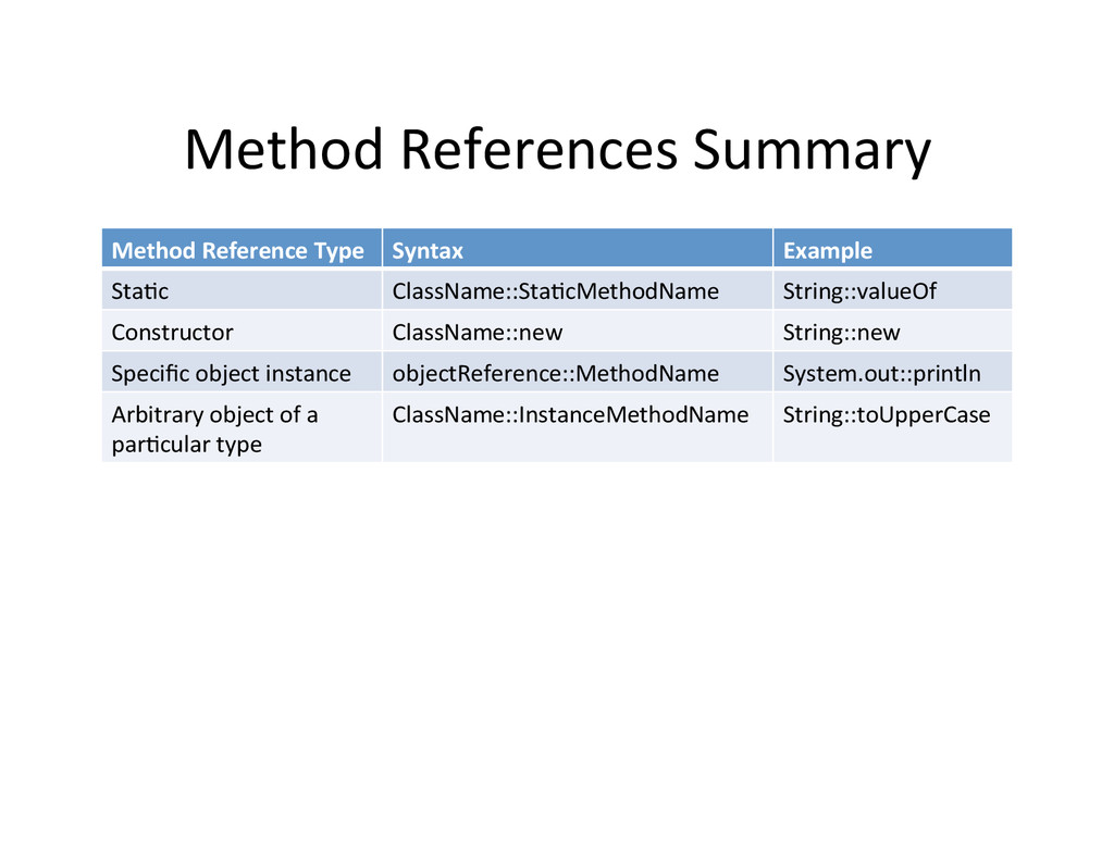 Method	