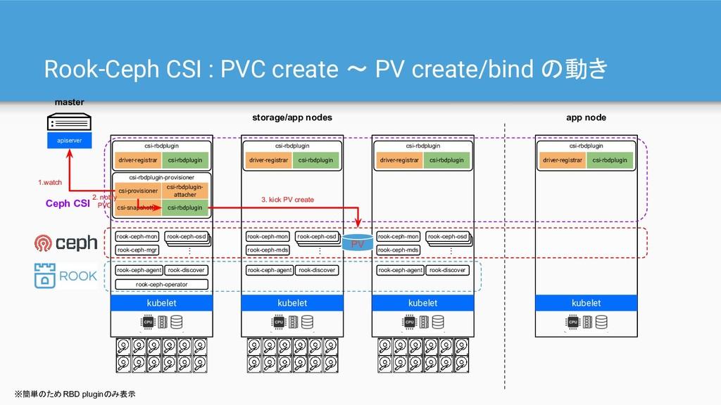 Rook-Ceph CSI : PVC create 〜 PV create/bind の動き...