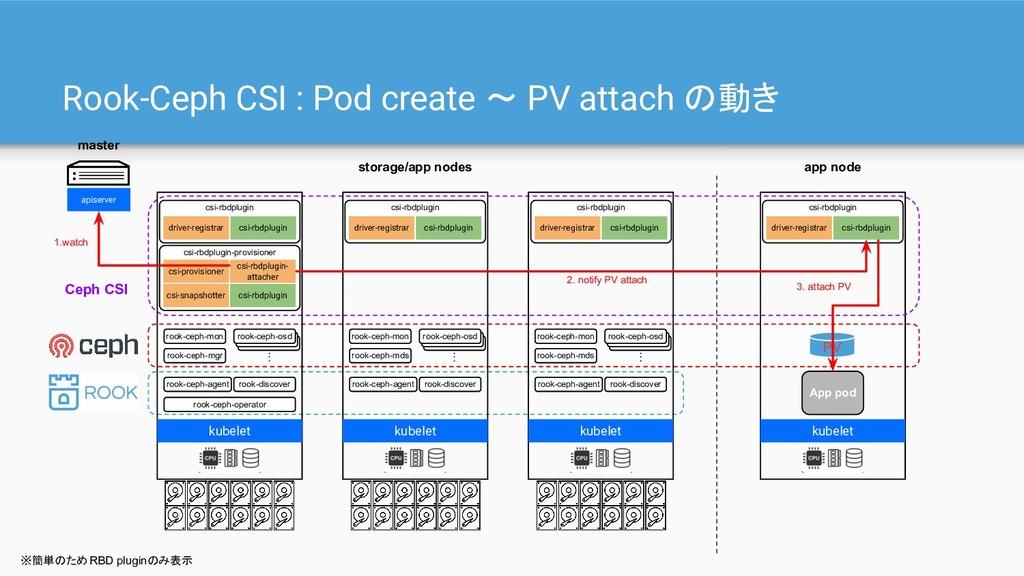 Rook-Ceph CSI : Pod create 〜 PV attach の動き kube...