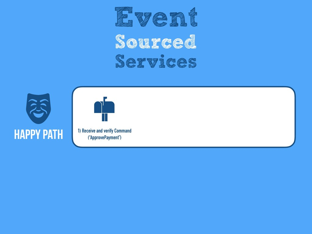 Happy Path Event Sourced Services 1) Receive an...