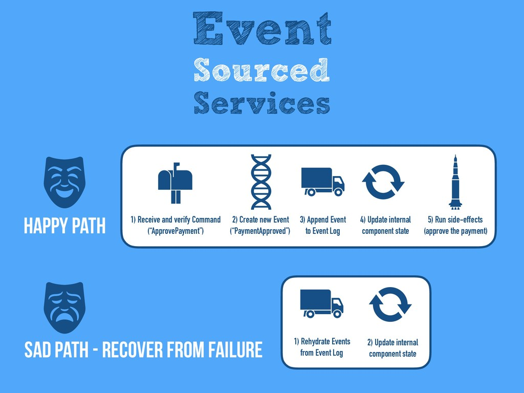 SAD Path - recover from failure Happy Path Even...