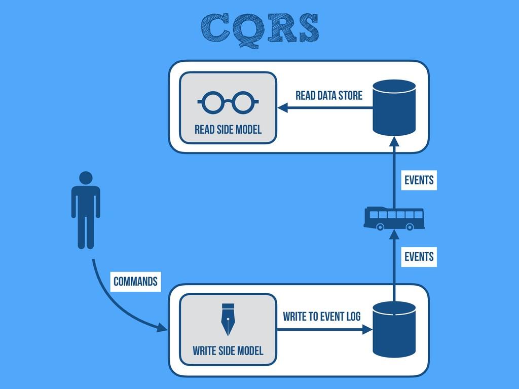 CQRS Read Side Model Write Side Model Events Ev...