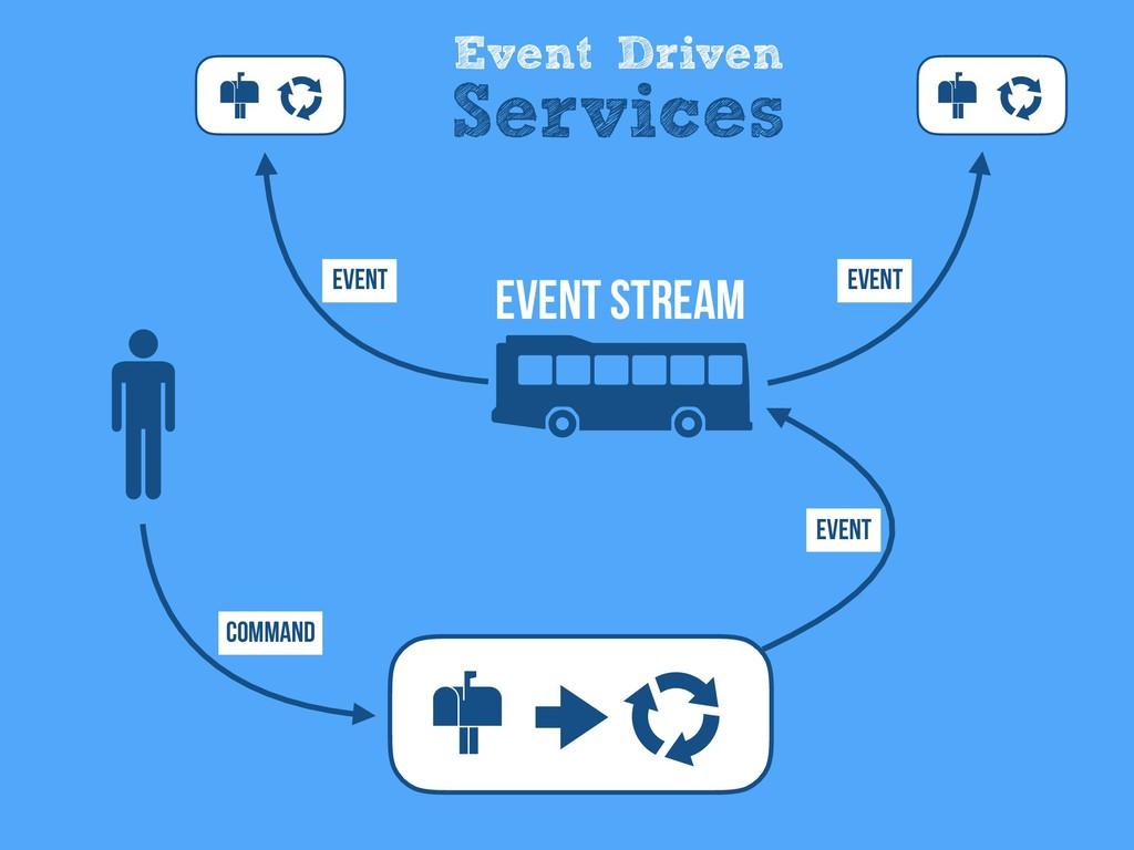 Event Driven Services Command Event Event Event...