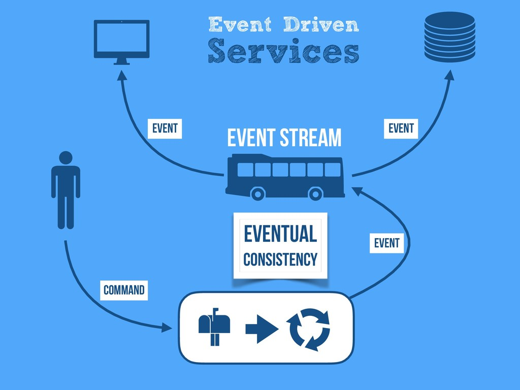 Event Driven Services Eventual Consistency Comm...