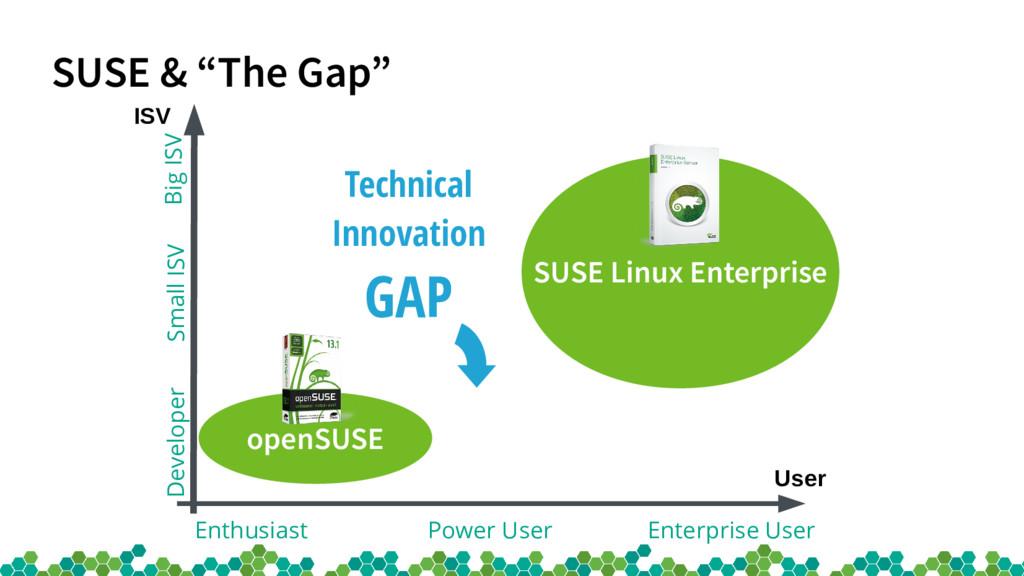 """SUSE & """"The Gap"""" ISV User SUSE Linux Enterprise..."""