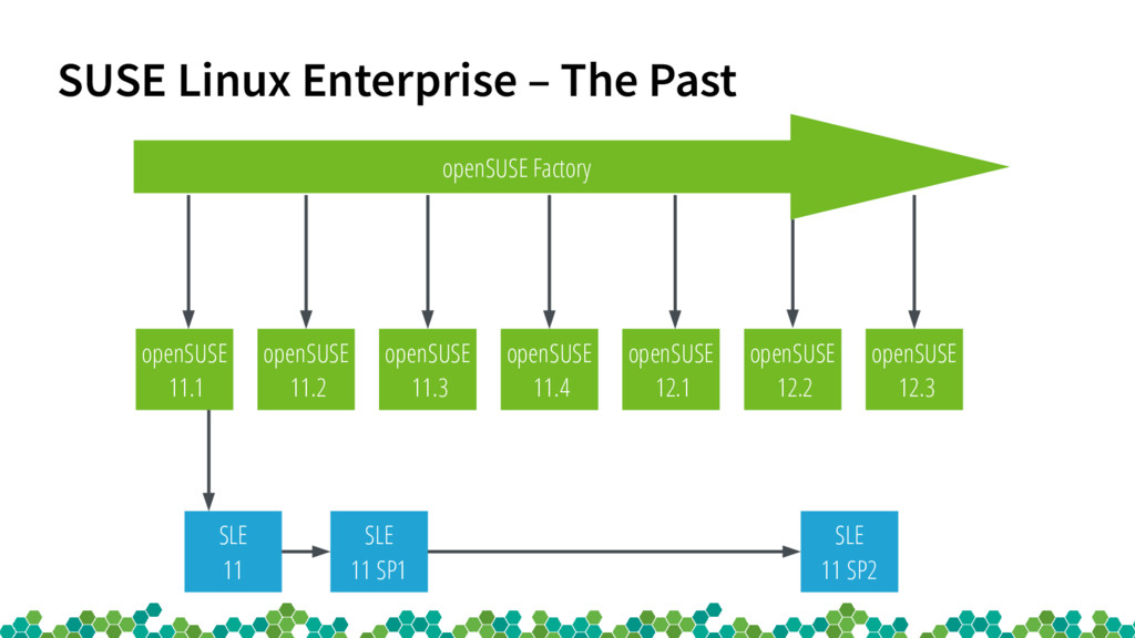 SUSE Linux Enterprise – The Past openSUSE 11.3 ...