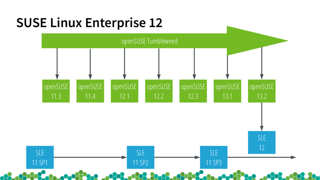 SUSE Linux Enterprise 12 openSUSE 12.1 openSUSE...