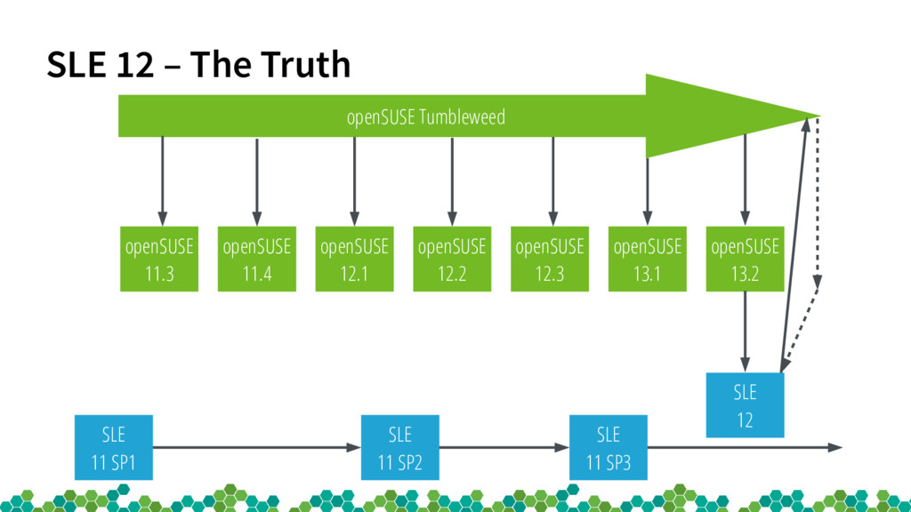 SLE 12 – The Truth openSUSE 12.1 openSUSE 11.3 ...