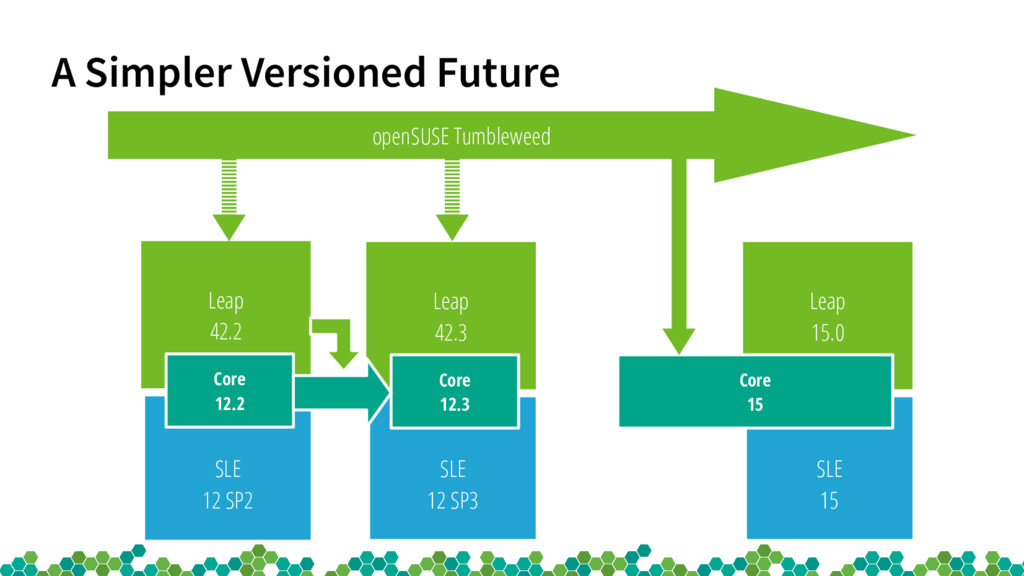 A Simpler Versioned Future SLE 15 Leap 15.0 ope...
