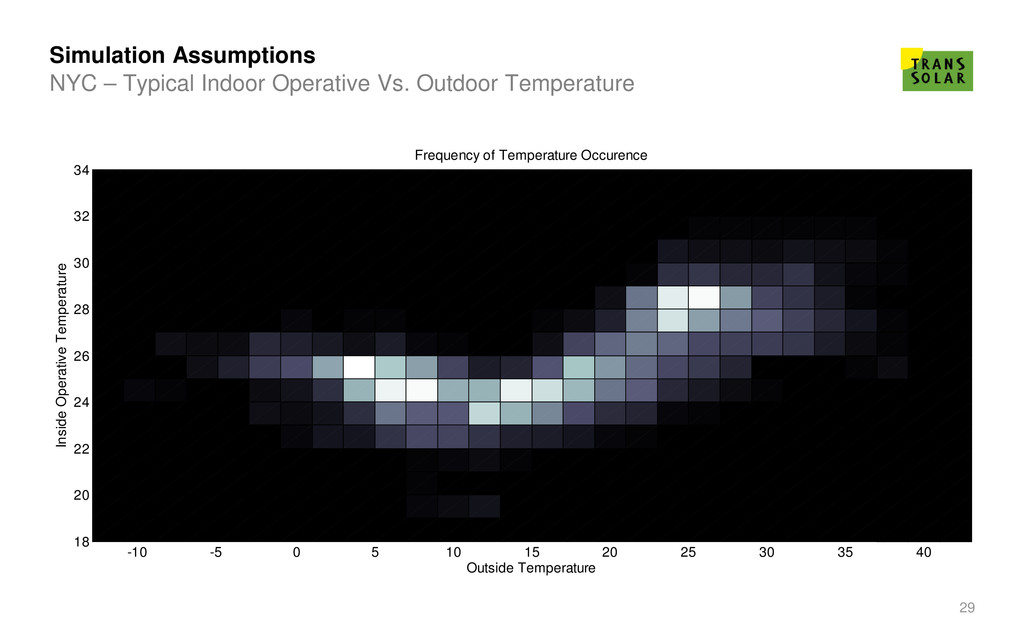 29 Simulation Assumptions -10 -5 0 5 10 15 20 2...