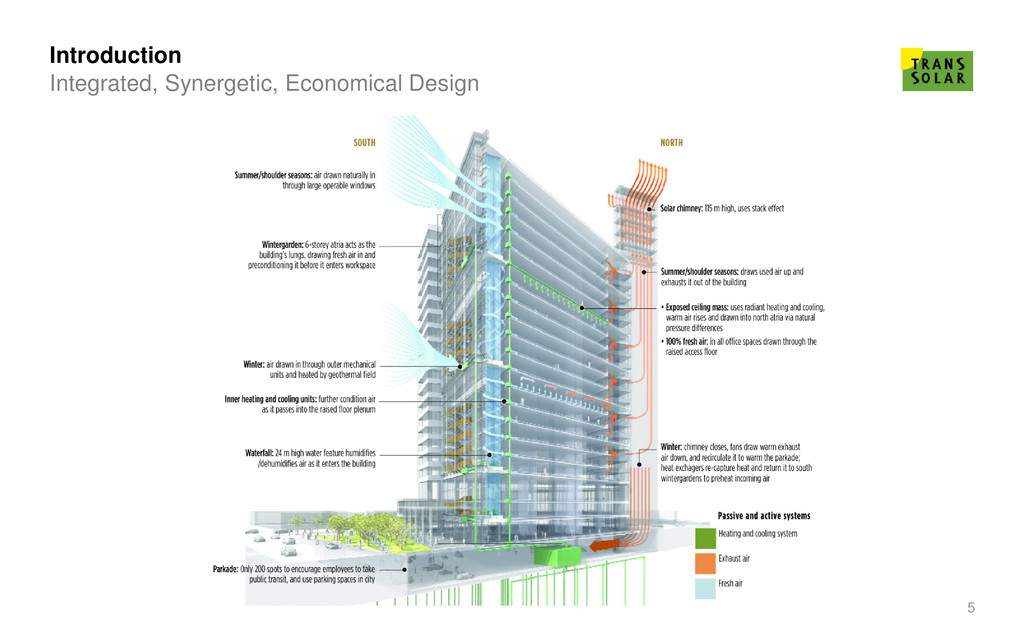 5 Integrated, Synergetic, Economical Design Int...