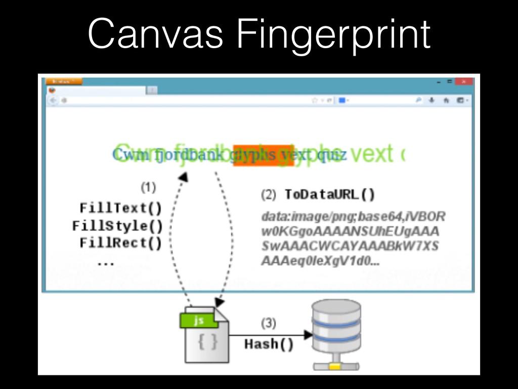 Canvas Fingerprint