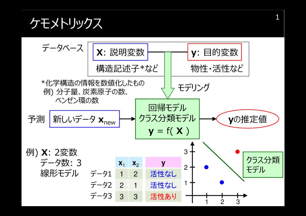 ケモメトリックス 1 X: 説明変数 y: 目的変数 回帰モデル クラス分類モデル y = f...