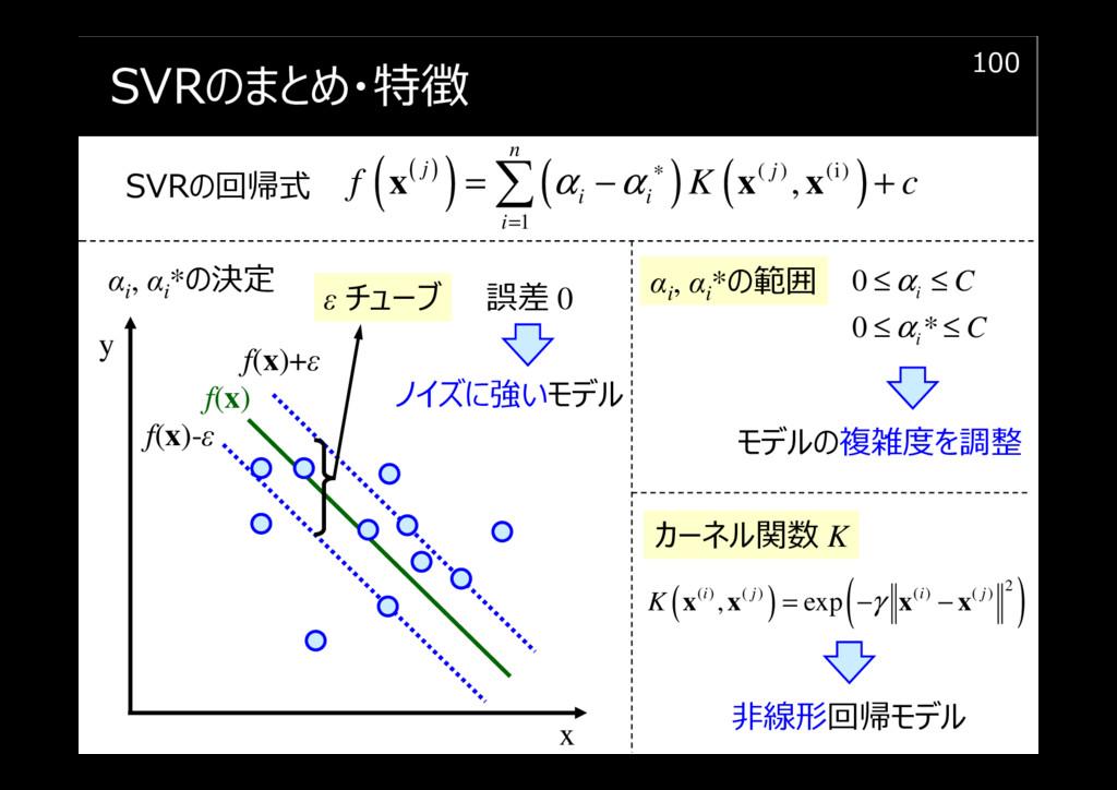 SVRのまとめ・特徴 100 f(x) x f(x)-ε y f(x)+ε ノイズに強いモデル...