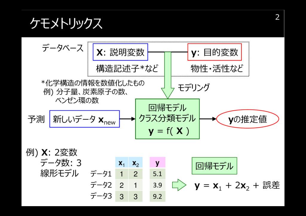 ケモメトリックス 2 X: 説明変数 y: 目的変数 回帰モデル クラス分類モデル y = f...