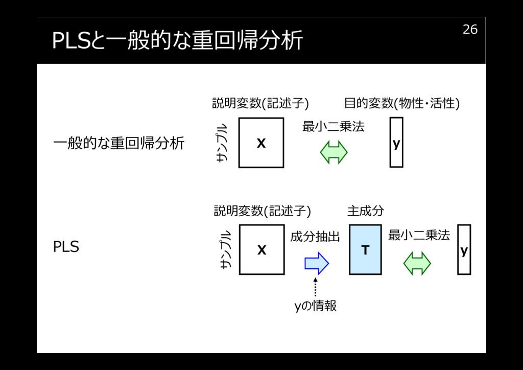 PLSと⼀般的な重回帰分析 26 X y 最⼩二乗法 ⼀般的な重回帰分析 説明変数(記述⼦) ...