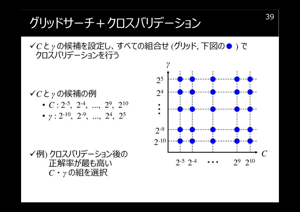 グリッドサーチ+クロスバリデーション C と γ の候補を設定し、すべての組合せ (グリッド,...