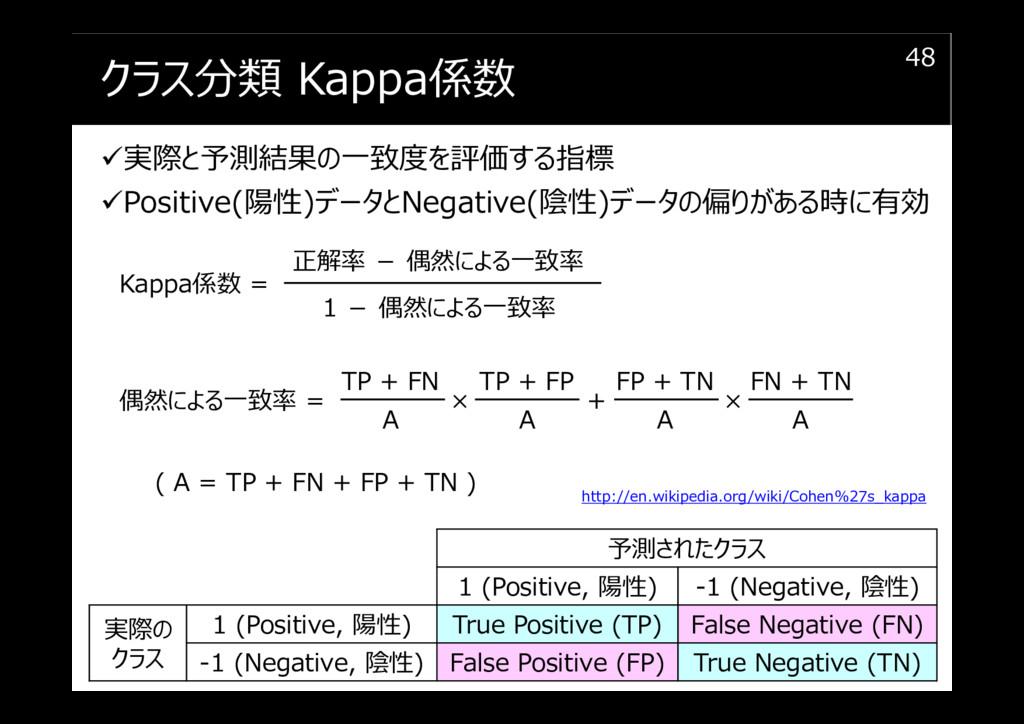 クラス分類 Kappa係数 実際と予測結果の⼀致度を評価する指標 Positive(陽性)デー...