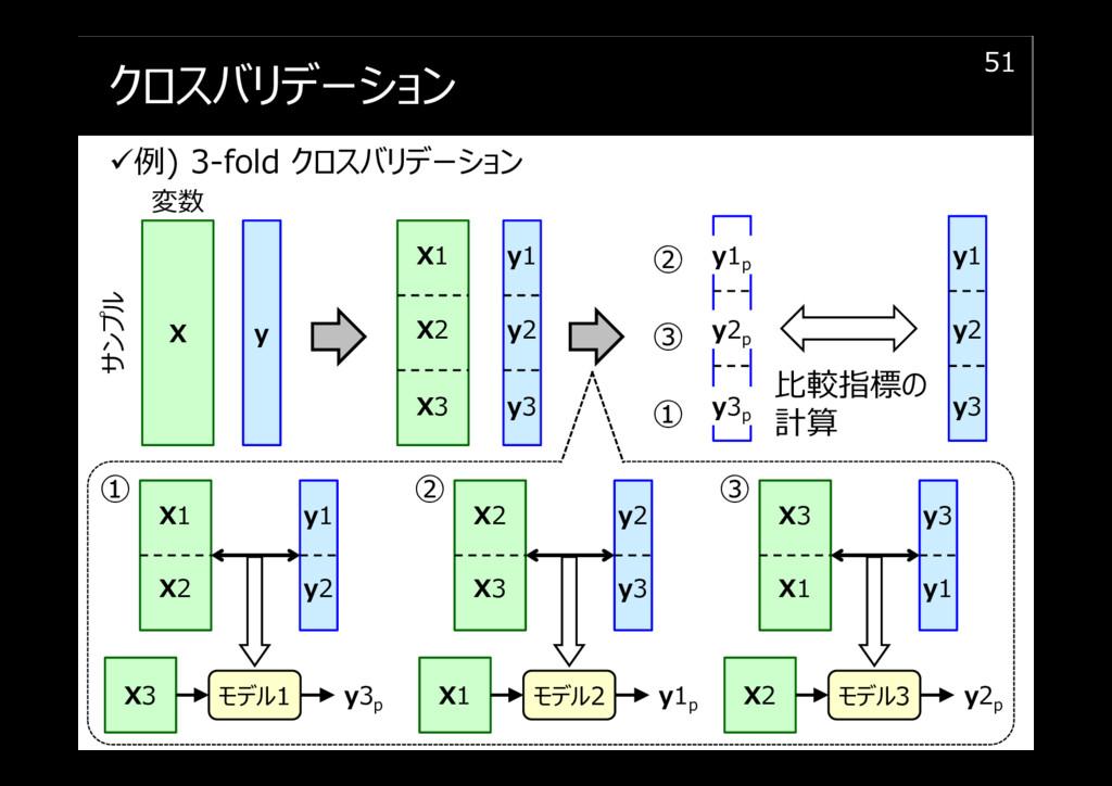 クロスバリデーション 例) 3-fold クロスバリデーション 51 X 比較指標の 計算 変...
