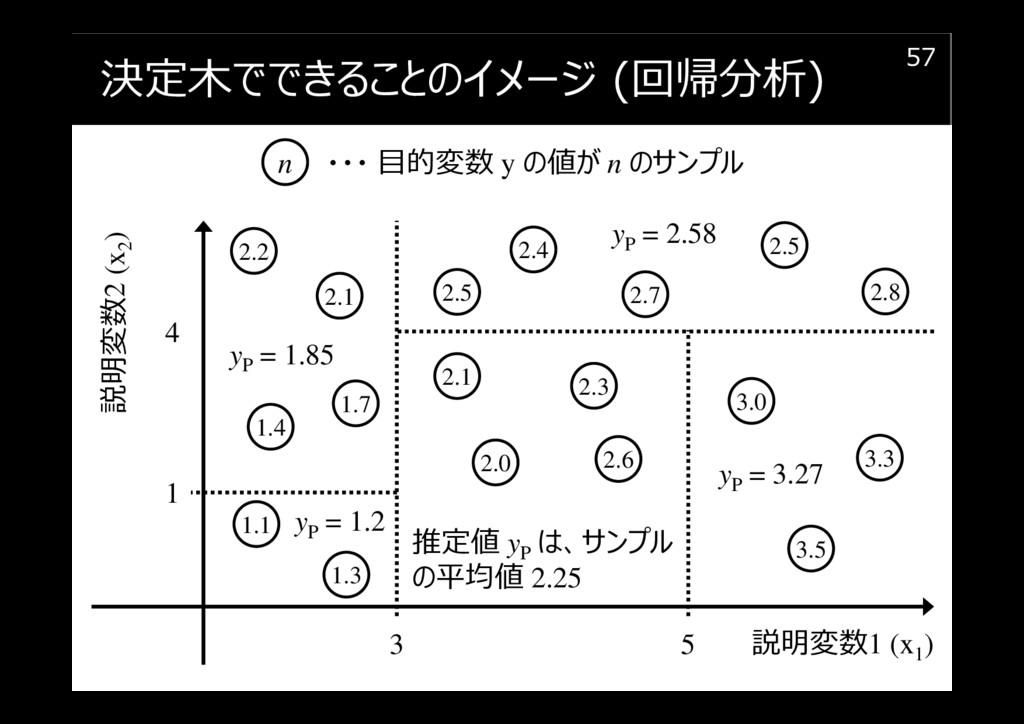 決定木でできることのイメージ (回帰分析) 57 説明変数1 (x1 ) n 3.3 ・・・ ...