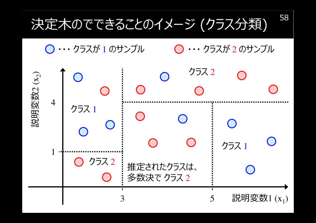 決定木のでできることのイメージ (クラス分類) 58 説明変数1 (x1 ) 説明変数2 (x...
