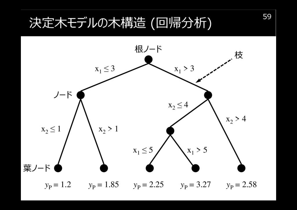決定木モデルの木構造 (回帰分析) 59 根ノード ノード 葉ノード x1 > 3 x1 ≤ ...