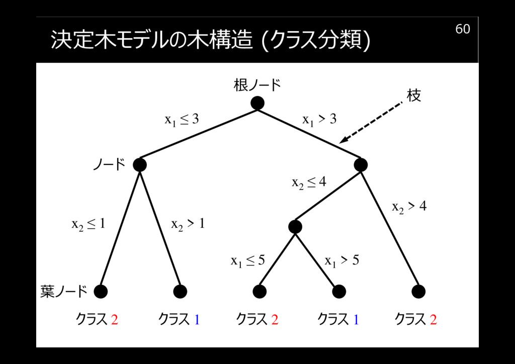 決定木モデルの木構造 (クラス分類) 60 根ノード x1 > 3 x1 ≤ 3 x2 ≤ 1...
